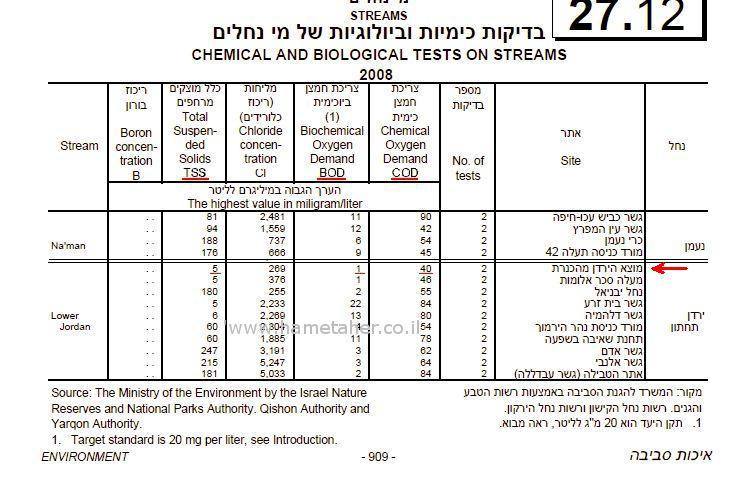Report-chemical-and-biological-tests-27-12-2008-of-rivers-in-Israel-Hametaher